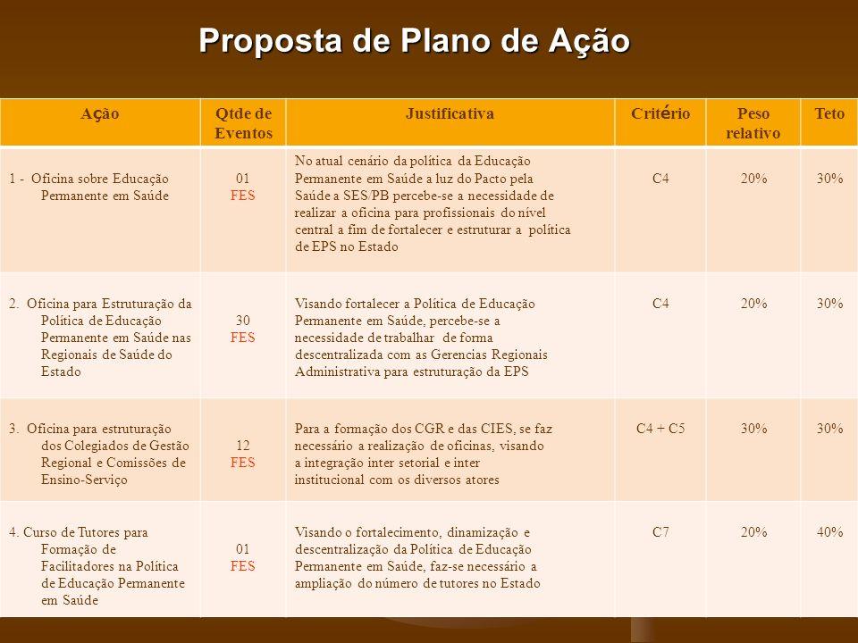 Proposta de Plano de Ação A ç ão Qtde de Eventos Justificativa Crit é rio Peso relativo Teto 1 - Oficina sobre Educação Permanente em Saúde 01 FES No