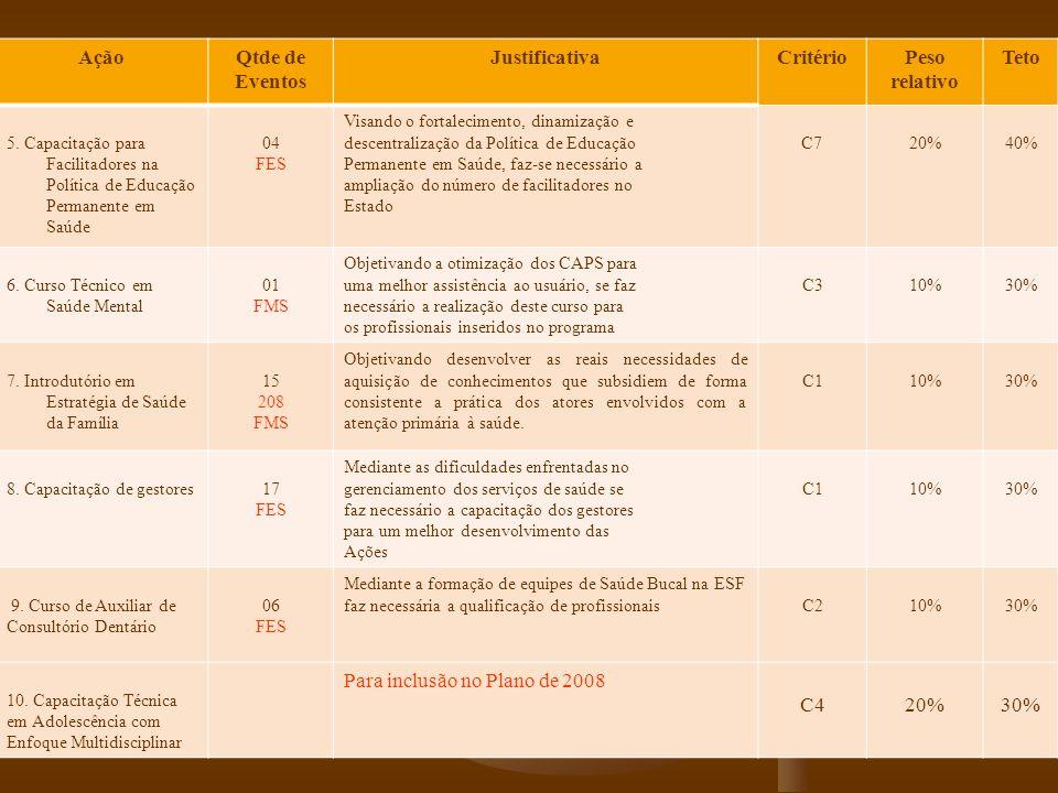 AçãoQtde de Eventos JustificativaCritérioPeso relativo Teto 5. Capacitação para Facilitadores na Política de Educação Permanente em Saúde 04 FES Visan