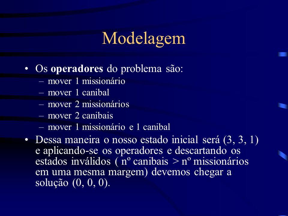 Modelagem Os operadores do problema são: –mover 1 missionário –mover 1 canibal –mover 2 missionários –mover 2 canibais –mover 1 missionário e 1 caniba