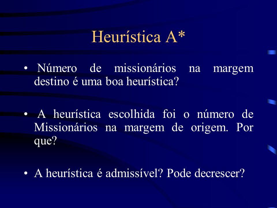 Heurística A* Número de missionários na margem destino é uma boa heurística? A heurística escolhida foi o número de Missionários na margem de origem.