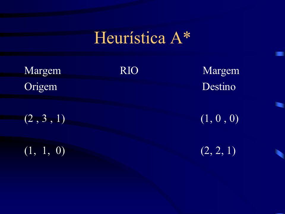 Heurística A* Margem RIO Margem Origem Destino (2, 3, 1) (1, 0, 0) (1, 1, 0) (2, 2, 1)