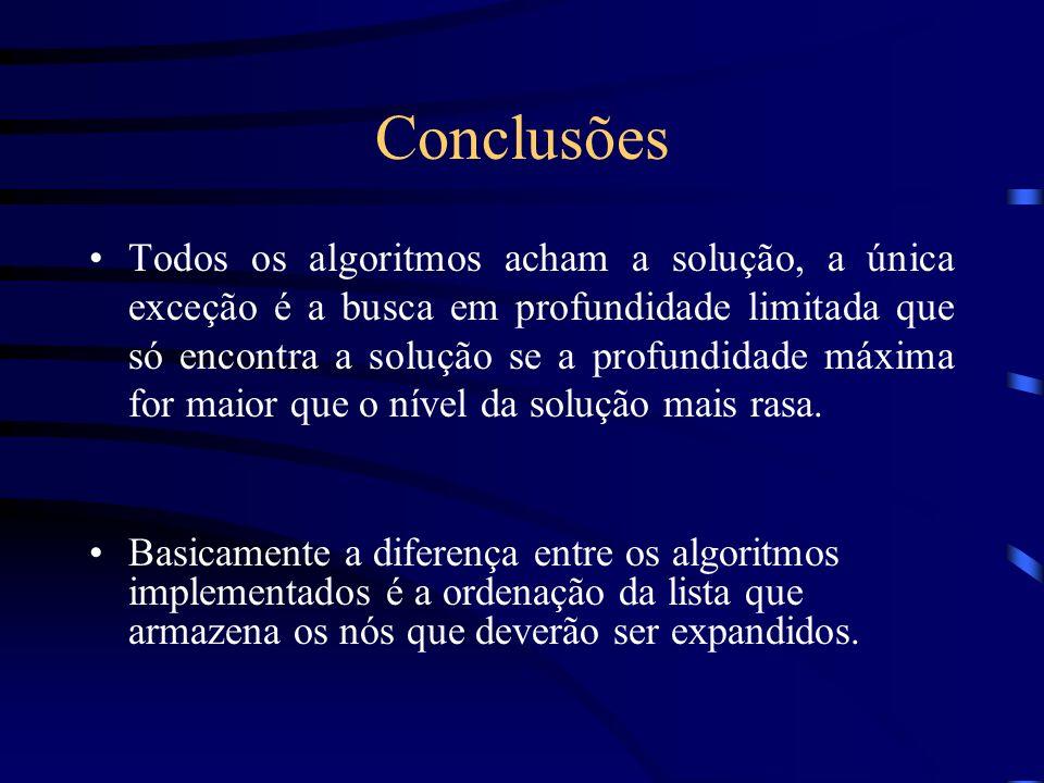 Conclusões Todos os algoritmos acham a solução, a única exceção é a busca em profundidade limitada que só encontra a solução se a profundidade máxima