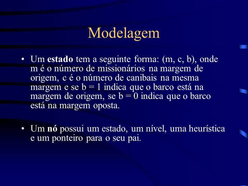 Modelagem Um estado tem a seguinte forma: (m, c, b), onde m é o número de missionários na margem de origem, c é o número de canibais na mesma margem e