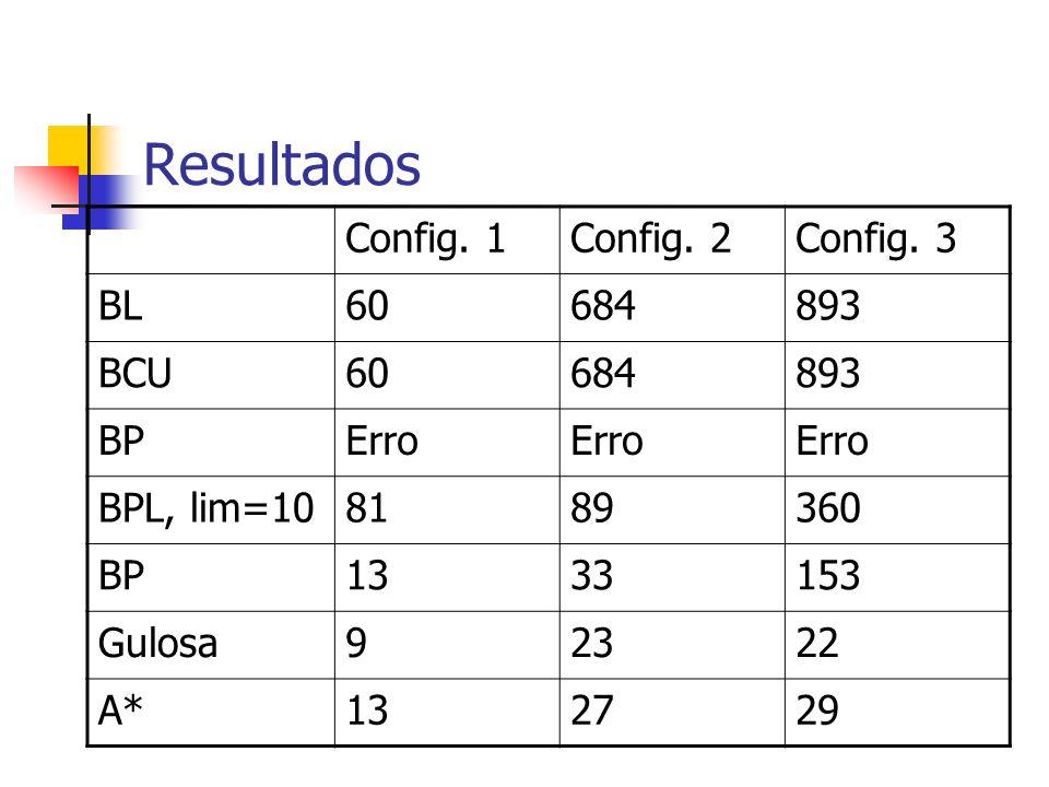 Resultados Config. 1Config. 2Config. 3 BL60684893 BCU60684893 BPErro BPL, lim=108189360 BP1333153 Gulosa92322 A*132729