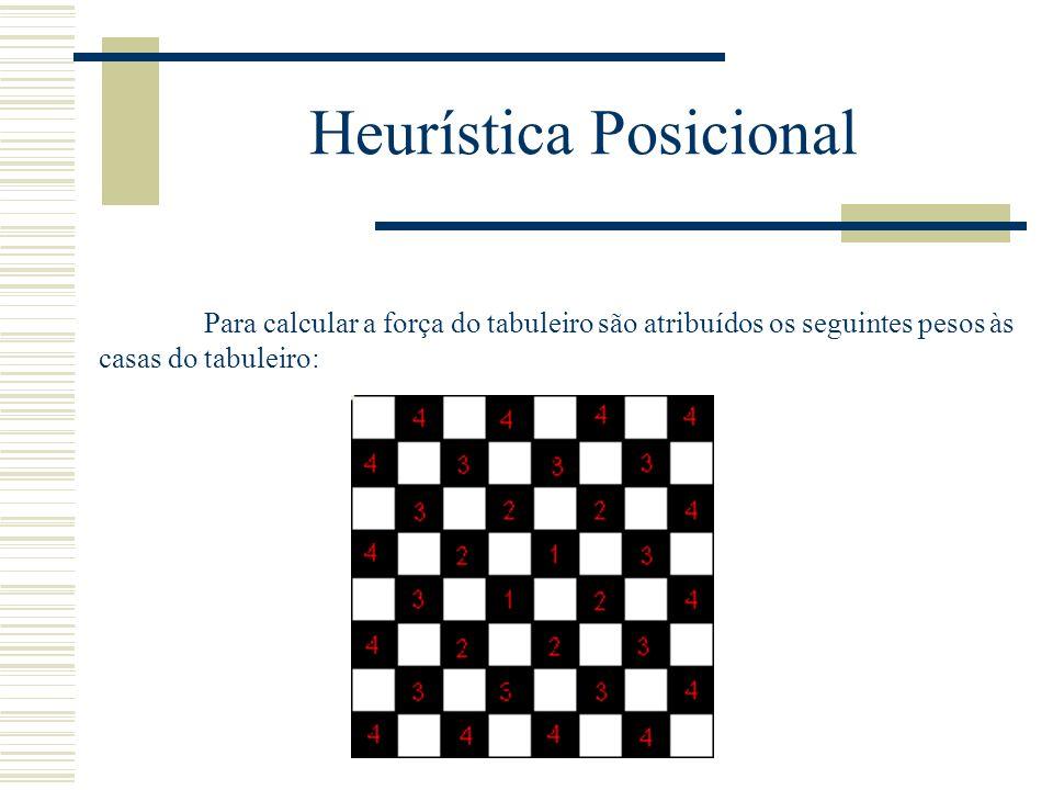 Heurística Posicional Para calcular a força do tabuleiro são atribuídos os seguintes pesos às casas do tabuleiro: