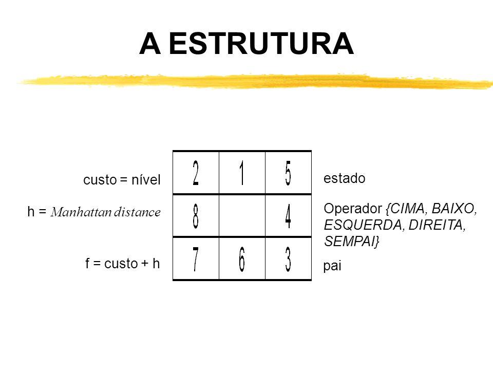 custo = nível h = Manhattan distance f = custo + h estado Operador {CIMA, BAIXO, ESQUERDA, DIREITA, SEMPAI} pai A ESTRUTURA