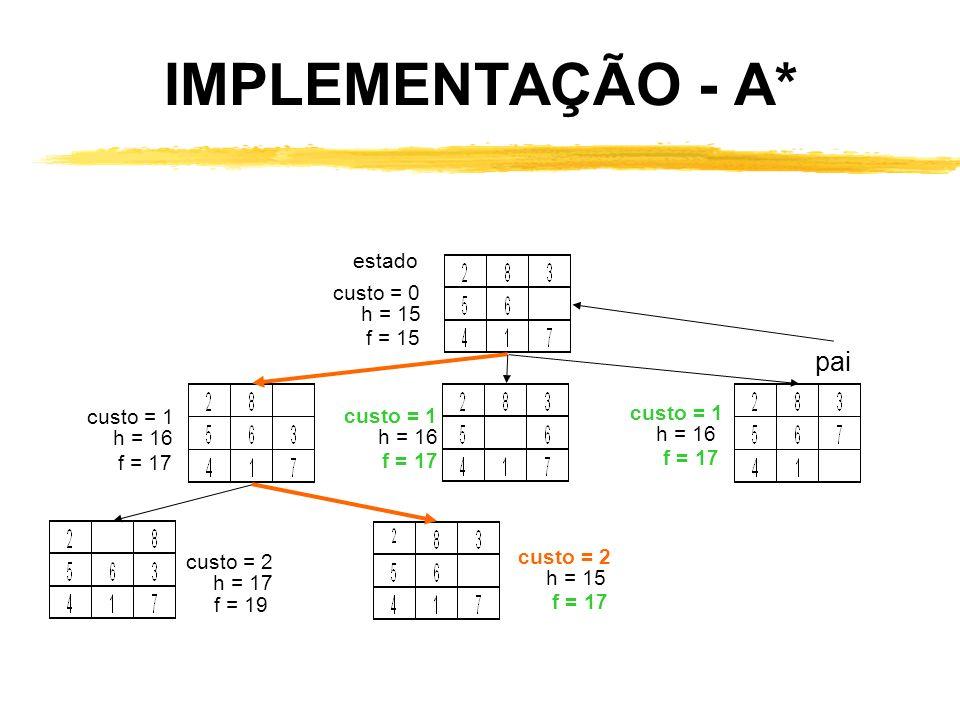 IMPLEMENTAÇÃO - A* pai estado custo = 0 h = 15 f = 15 custo = 1 h = 16 f = 17 custo = 1 h = 16 f = 17 custo = 2 h = 15 f = 17 custo = 1 h = 16 f = 17