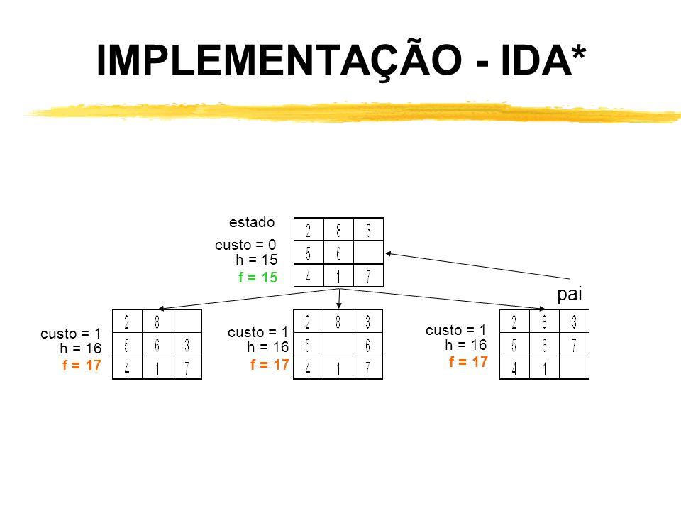 IMPLEMENTAÇÃO - IDA* pai estado custo = 0 h = 15 f = 15 custo = 1 h = 16 f = 17 custo = 1 h = 16 f = 17 custo = 1 h = 16 f = 17