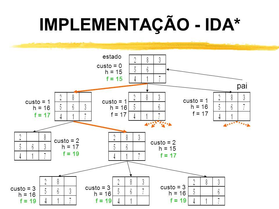 IMPLEMENTAÇÃO - IDA* pai estado custo = 0 h = 15 f = 15 custo = 1 h = 16 f = 17 custo = 1 h = 16 f = 17 custo = 2 h = 15 f = 17 custo = 1 h = 16 f = 1