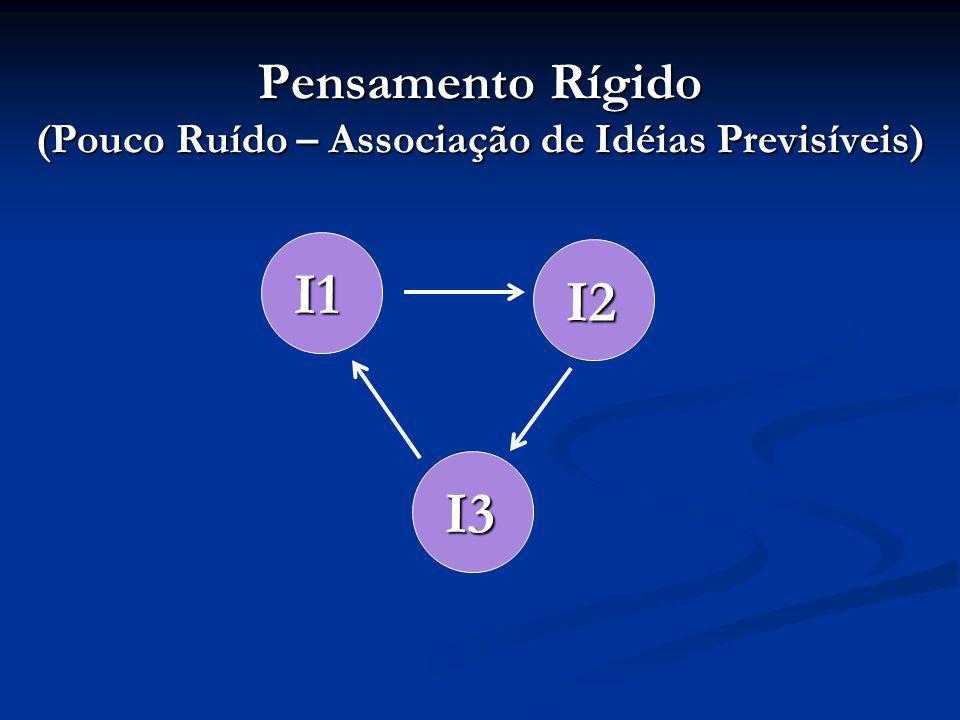 Pensamento Rígido (Pouco Ruído – Associação de Idéias Previsíveis) I1 I2 I3