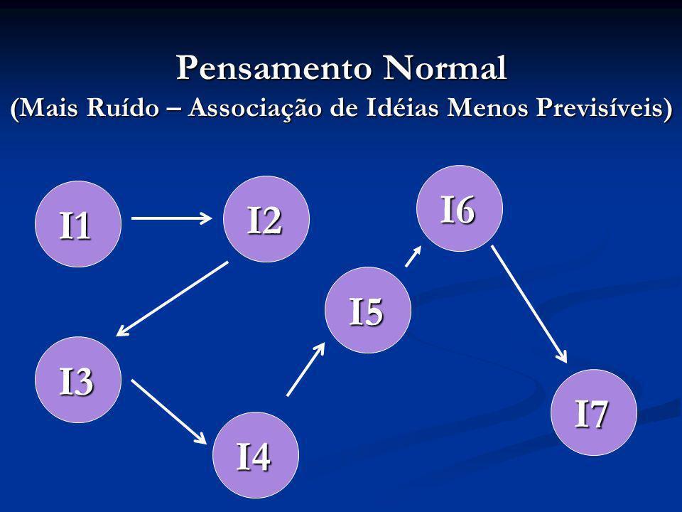 Pensamento Normal (Mais Ruído – Associação de Idéias Menos Previsíveis) I1 I2 I3 I4 I5 I6 I7
