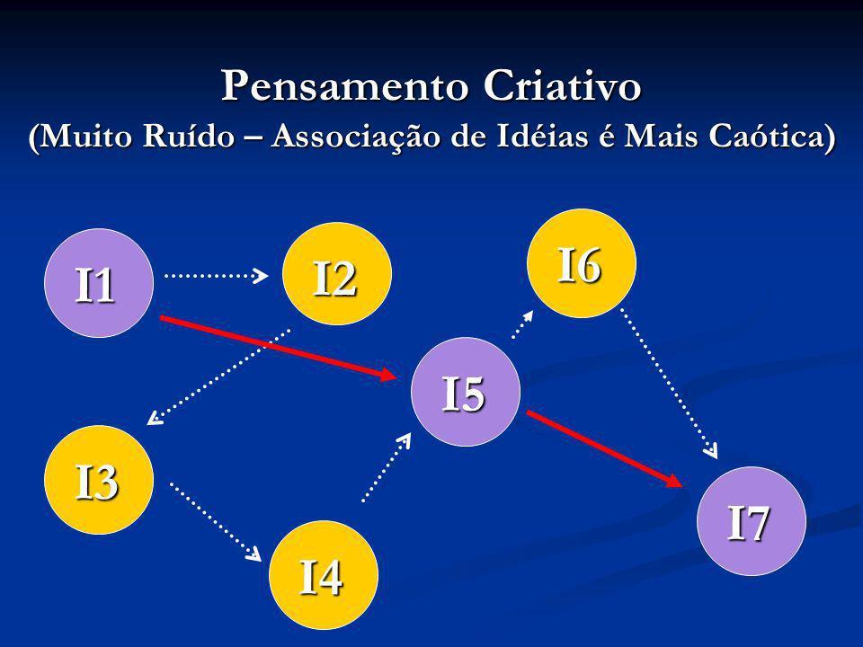 Pensamento Criativo (Muito Ruído – Associação de Idéias é Mais Caótica) I1 I2 I3 I4 I5 I6 I7
