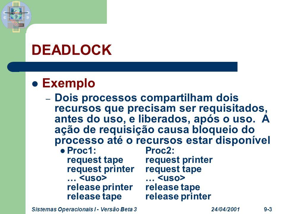 24/04/2001Sistemas Operacionais I - Versão Beta 39-4 CONDIÇÃO PARA DEADLOCK Quatro condições necessárias – Exclusão mutua Ao menos um processo retém recurso em modo não compartilhado – Hold-and-wait Um processo pode reter um recurso enquanto aguarda outro
