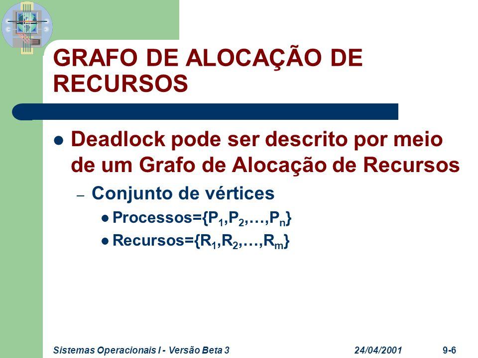 24/04/2001Sistemas Operacionais I - Versão Beta 39-7 GRAFO DE ALOCAÇÃO DE RECURSOS Deadlock pode ser descrito por meio de um Grafo de Alocação de Recursos – Uma conexão direta de um Processo para um Recurso, P i R j, indica que P i requisitou R j.