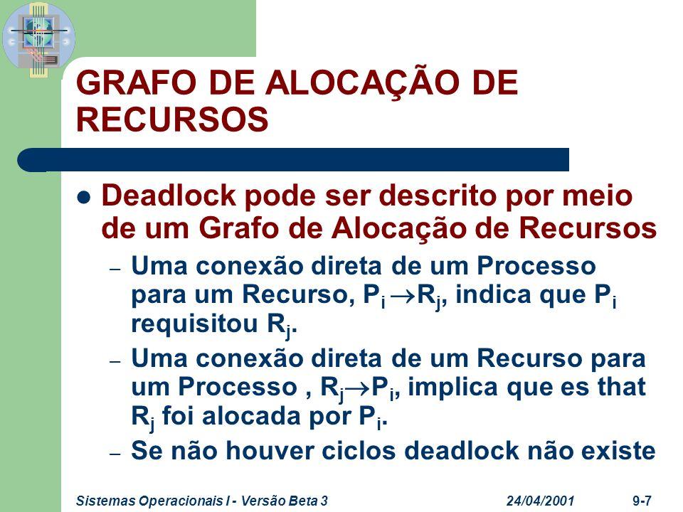 24/04/2001Sistemas Operacionais I - Versão Beta 39-18 ENFOQUES Deteção – Algoritmo de deteção de deadlock
