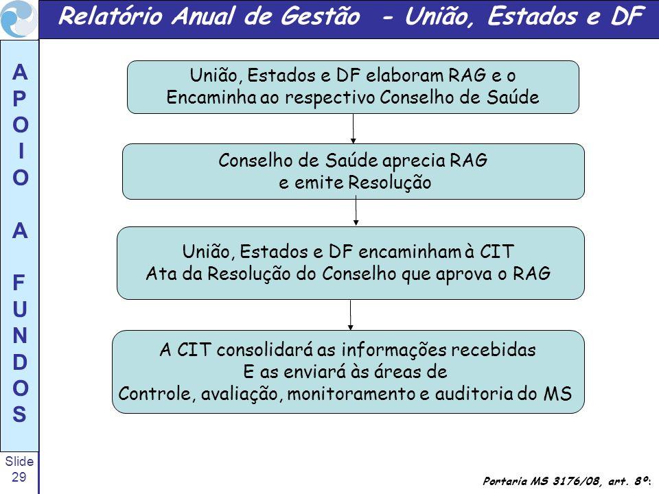 Slide 29 A P O I O A F U N D O S Relatório Anual de Gestão - União, Estados e DF Portaria MS 3176/08, art. 8º: União, Estados e DF elaboram RAG e o En