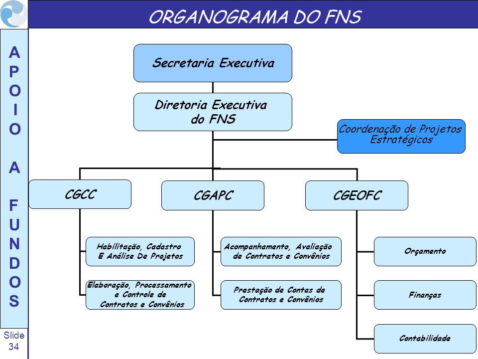 Slide 34 A P O I O A F U N D O S ORGANOGRAMA DO FNS Secretaria Executiva CGAPCCGEOFC Acompanhamento, Avaliação de Contratos e Convênios Orçamento Fina