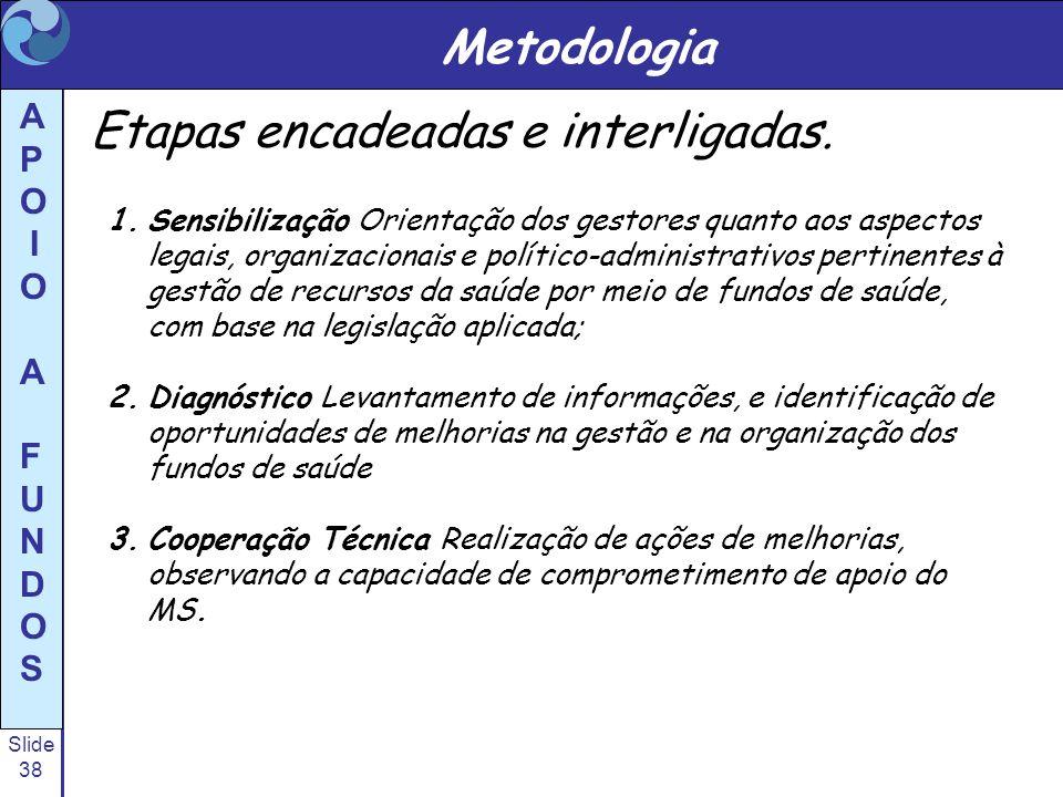 Slide 38 A P O I O A F U N D O S Metodologia Etapas encadeadas e interligadas. 1.Sensibilização Orientação dos gestores quanto aos aspectos legais, or