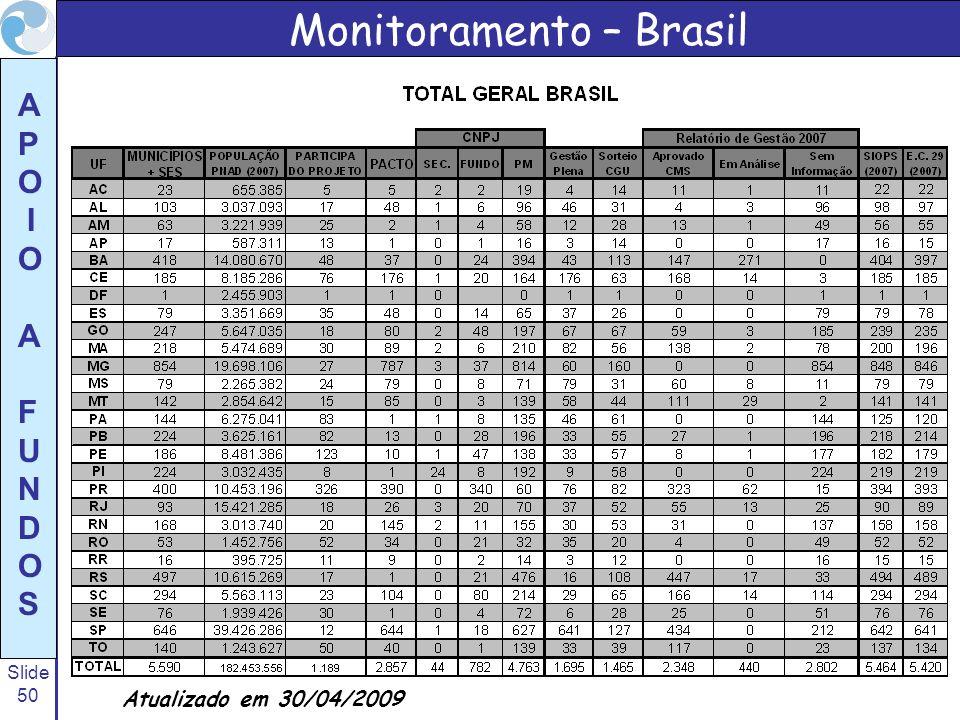 Slide 50 A P O I O A F U N D O S Monitoramento – Brasil Atualizado em 30/04/2009