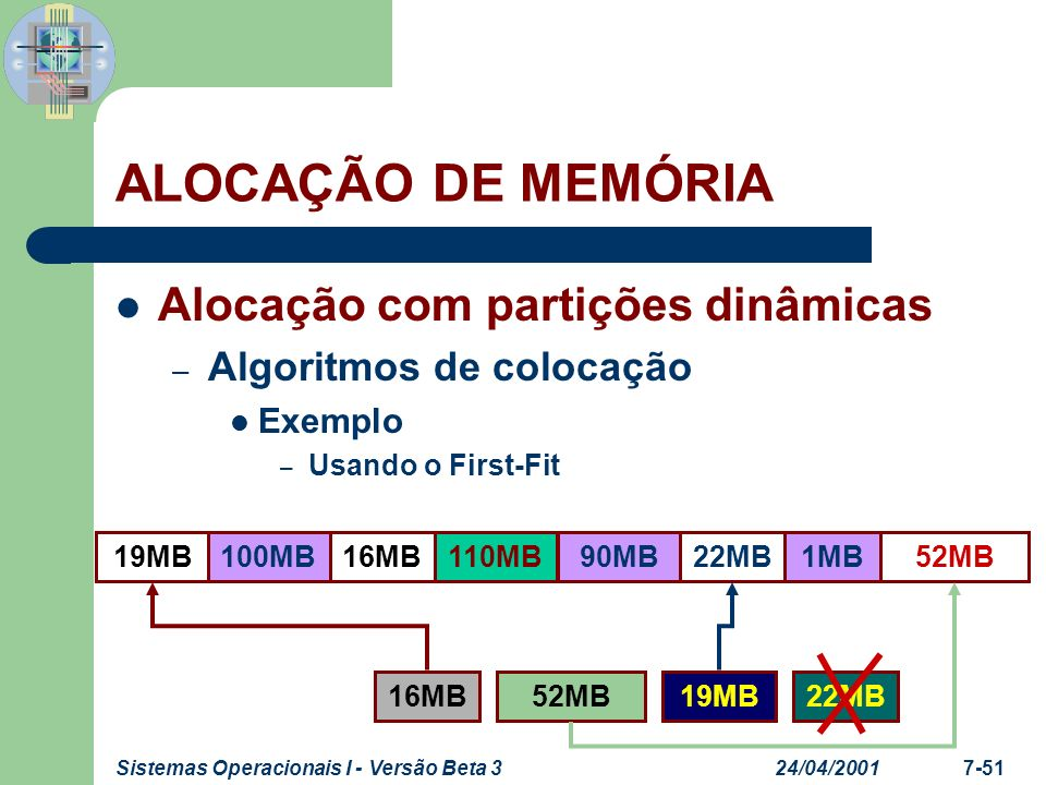 24/04/2001Sistemas Operacionais I - Versão Beta 37-52 Alocação com partições dinâmicas – Algoritmos de colocação Exemplo – Usando o Best-Fit ALOCAÇÃO DE MEMÓRIA 52MB19MB16MB100MB110MB90MB22MB1MB 16MB19MB52MB22MB