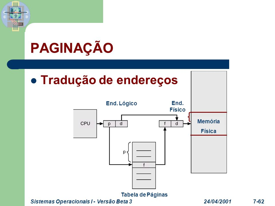 24/04/2001Sistemas Operacionais I - Versão Beta 37-62 PAGINAÇÃO Tradução de endereços End. Físico End. Lógico Tabela de Páginas Memória Física