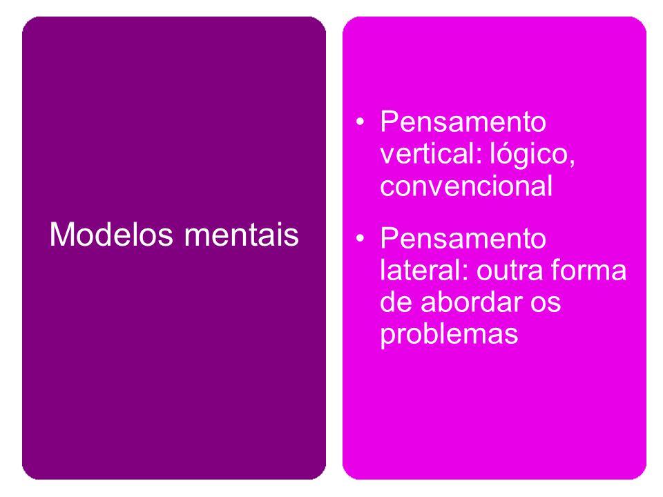 Pensamento vertical: lógico, convencional Pensamento lateral: outra forma de abordar os problemas Modelos mentais