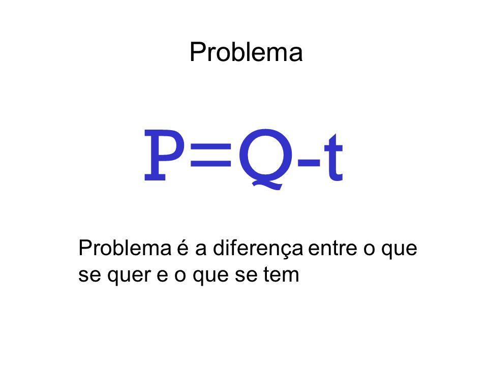 P=Q-t Problema Problema é a diferença entre o que se quer e o que se tem
