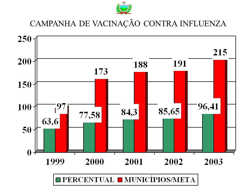 CAMPANHA DE VACINAÇÃO CONTRA INFLUENZA