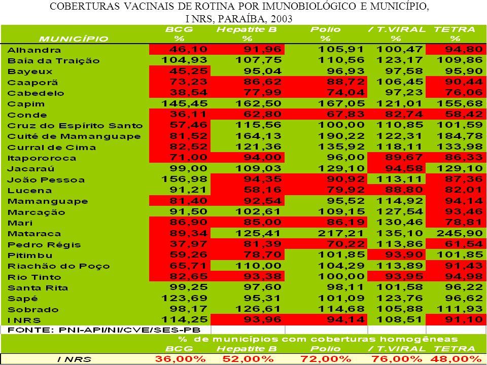 COBERTURAS VACINAIS DE ROTINA POR IMUNOBIOLÓGICO E MUNICÍPIO, I NRS, PARAÍBA, 2003