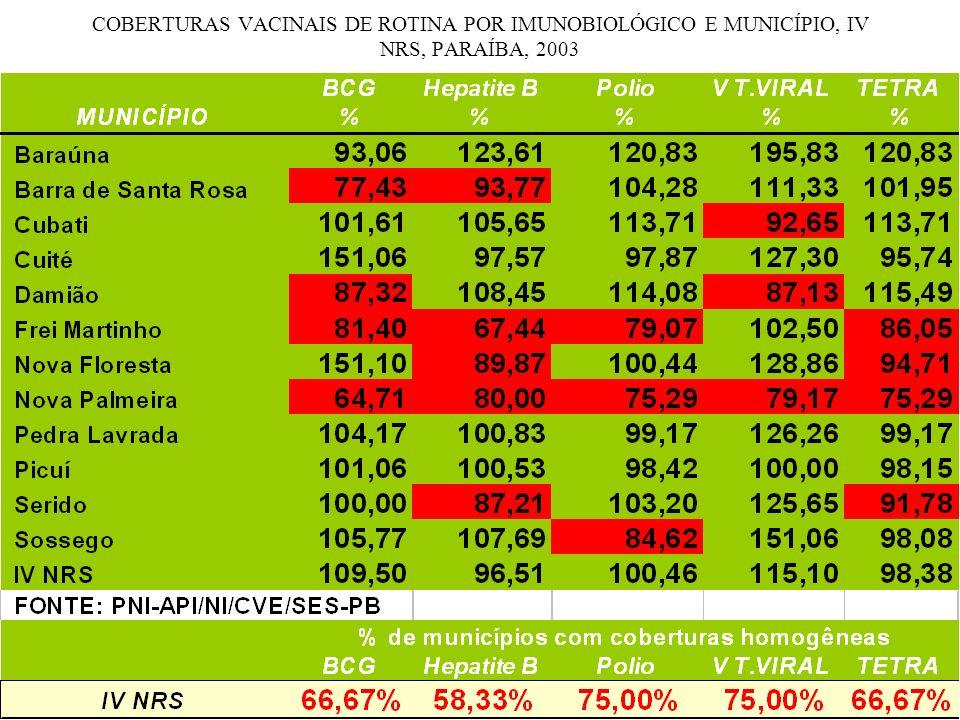 COBERTURAS VACINAIS DE ROTINA POR IMUNOBIOLÓGICO E MUNICÍPIO, IV NRS, PARAÍBA, 2003