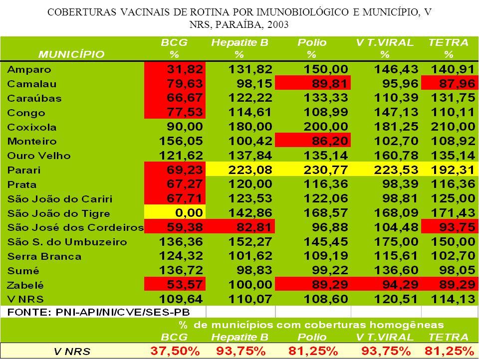 COBERTURAS VACINAIS DE ROTINA POR IMUNOBIOLÓGICO E MUNICÍPIO, V NRS, PARAÍBA, 2003