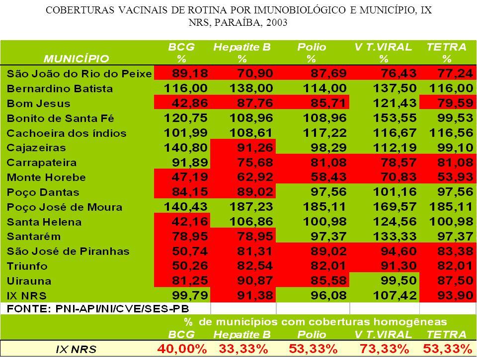 COBERTURAS VACINAIS DE ROTINA POR IMUNOBIOLÓGICO E MUNICÍPIO, IX NRS, PARAÍBA, 2003