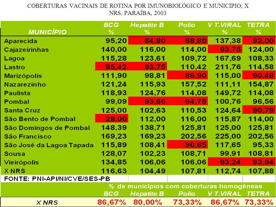 COBERTURAS VACINAIS DE ROTINA POR IMUNOBIOLÓGICO E MUNICÍPIO, X NRS, PARAÍBA, 2003