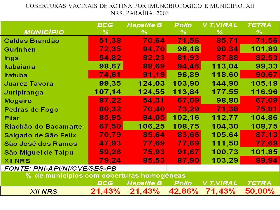 COBERTURAS VACINAIS DE ROTINA POR IMUNOBIOLÓGICO E MUNICÍPIO, XII NRS, PARAÍBA, 2003