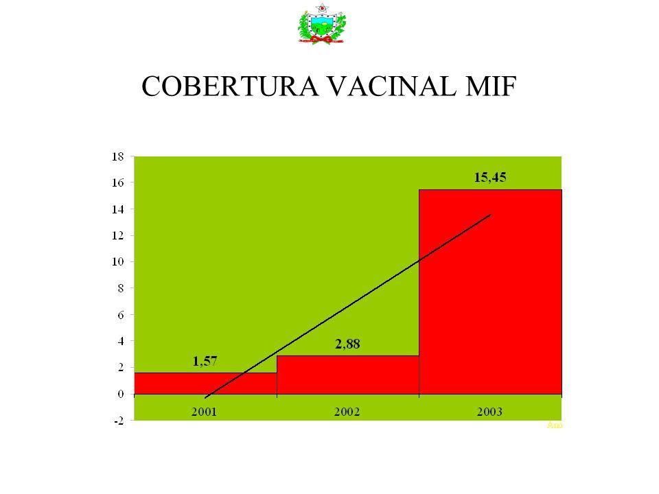 COBERTURA VACINAL MIF