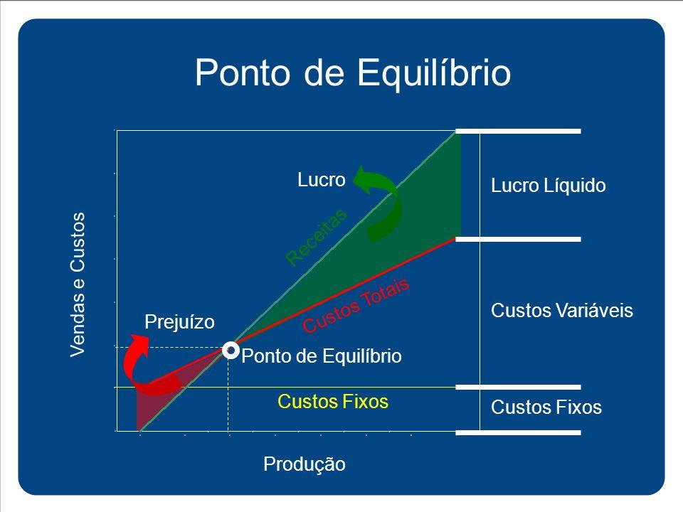 Ponto de Equilíbrio Lucro Prejuízo Ponto de Equilíbrio Receitas Custos Totais Produção Vendas e Custos Custos Fixos Lucro Líquido Custos Variáveis Custos Fixos