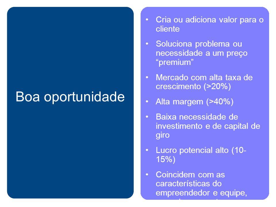 Boa oportunidade Cria ou adiciona valor para o cliente Soluciona problema ou necessidade a um preço premium Mercado com alta taxa de crescimento (>20%) Alta margem (>40%) Baixa necessidade de investimento e de capital de giro Lucro potencial alto (10- 15%) Coincidem com as características do empreendedor e equipe, naquele momento e mercado