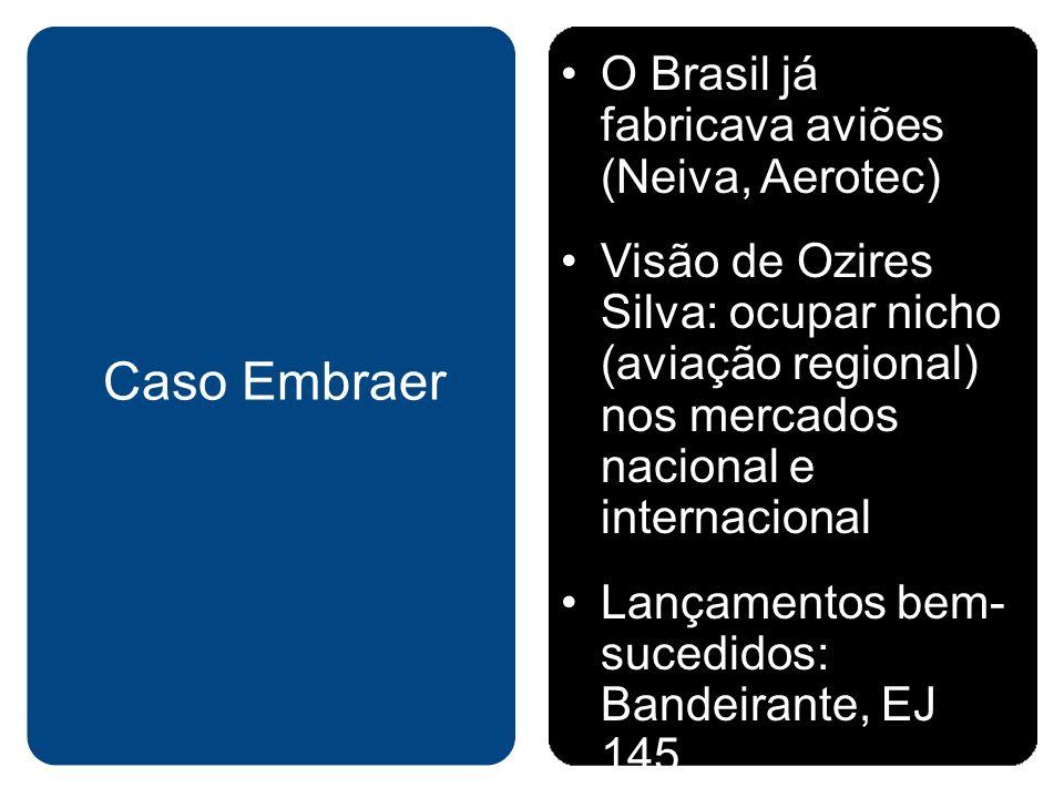 O Brasil já fabricava aviões (Neiva, Aerotec) Visão de Ozires Silva: ocupar nicho (aviação regional) nos mercados nacional e internacional Lançamentos bem- sucedidos: Bandeirante, EJ 145 Caso Embraer