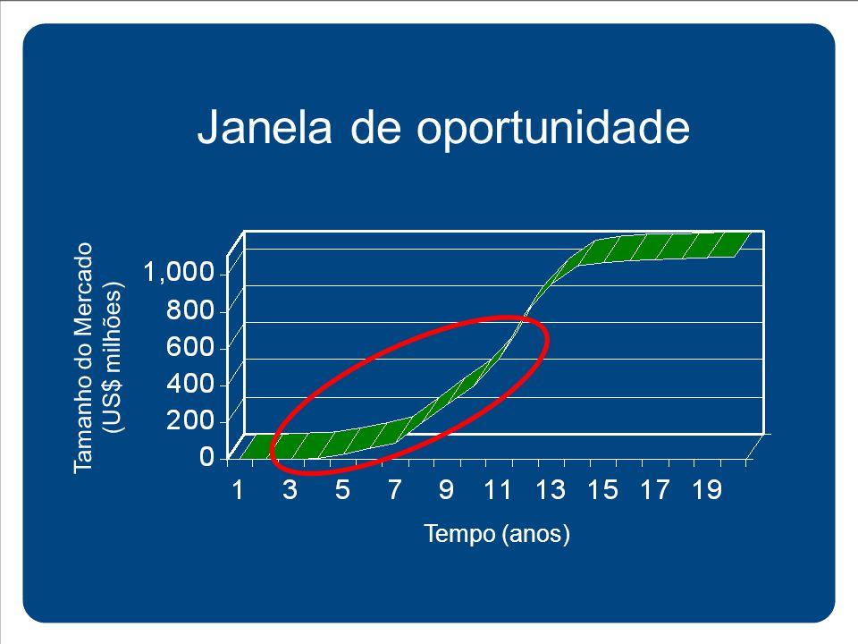 Janela de oportunidade Tempo (anos) Tamanho do Mercado (US$ milhões)