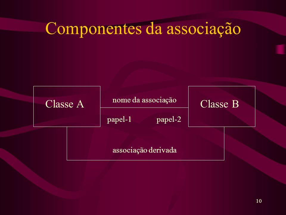 10 Componentes da associação nome da associação Classe AClasse B papel-1 papel-2 associação derivada