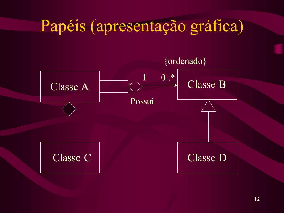 12 Papéis (apresentação gráfica) 1 0..* {ordenado} Possui Classe A Classe B Classe CClasse D