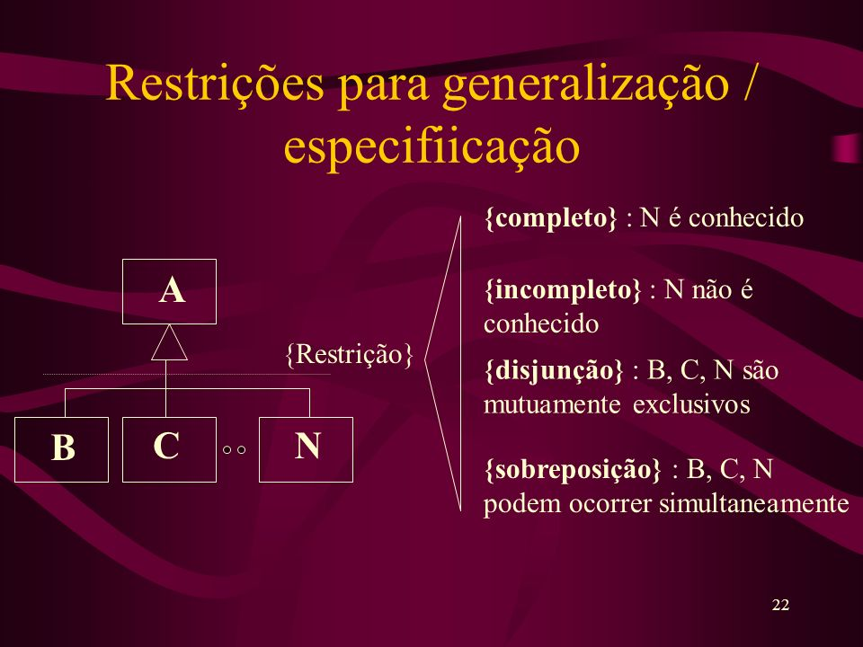 22 Restrições para generalização / especifiicação A B CN {Restrição} {completo} : N é conhecido {incompleto} : N não é conhecido {disjunção} : B, C, N são mutuamente exclusivos {sobreposição} : B, C, N podem ocorrer simultaneamente