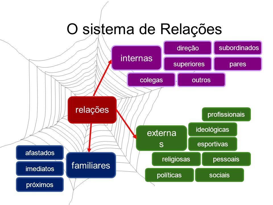 O sistema de Relações relações familiares externa s internas direçãoparescolegasoutros superiores subordinados esportivas ideológicassociaispolíticasr