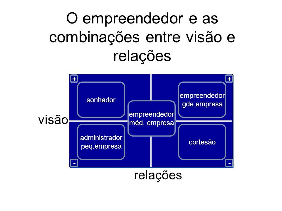 O empreendedor e as combinações entre visão e relações relações visão administrador peq.empresa empreendedor méd. empresa empreendedor gde.empresa son