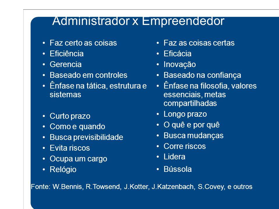 Administrador x Empreendedor Faz certo as coisas Eficiência Gerencia Baseado em controles Ênfase na tática, estrutura e sistemas Curto prazo Como e qu