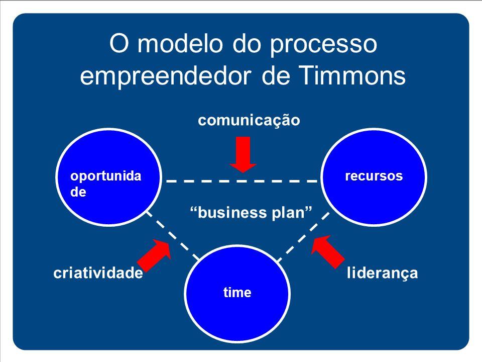 O modelo do processo empreendedor de Timmons oportunida de recursostime criatividade comunicação liderança business plan