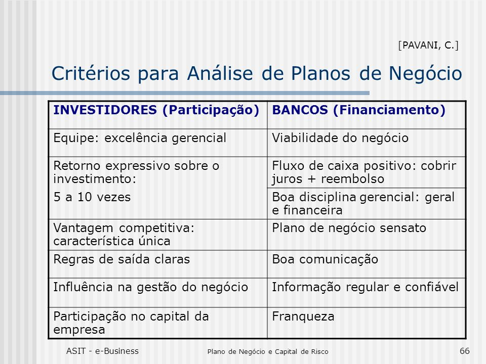 ASIT - e-Business Plano de Negócio e Capital de Risco 66 Critérios para Análise de Planos de Negócio INVESTIDORES (Participação)BANCOS (Financiamento)