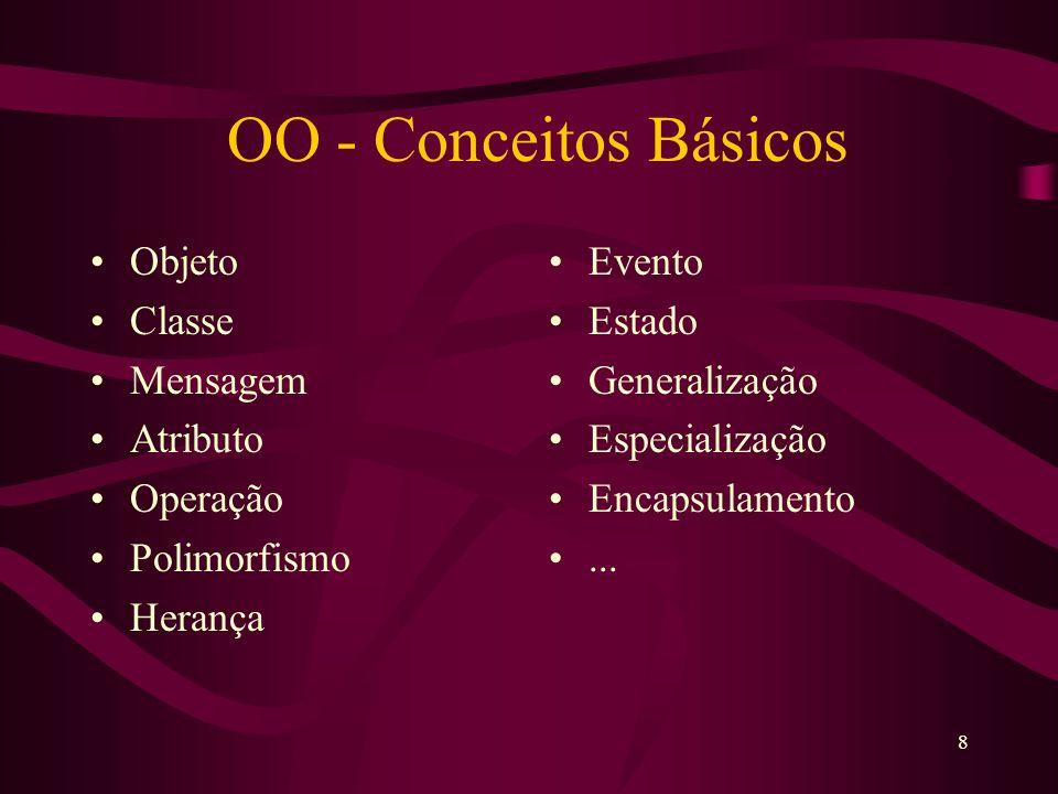 19 Operação Operação: –Serviço de uma classe –Procedimento algorítmico Método > implementação de uma operação Operação é resultante da passagem de uma Mensagem de um objeto para outro