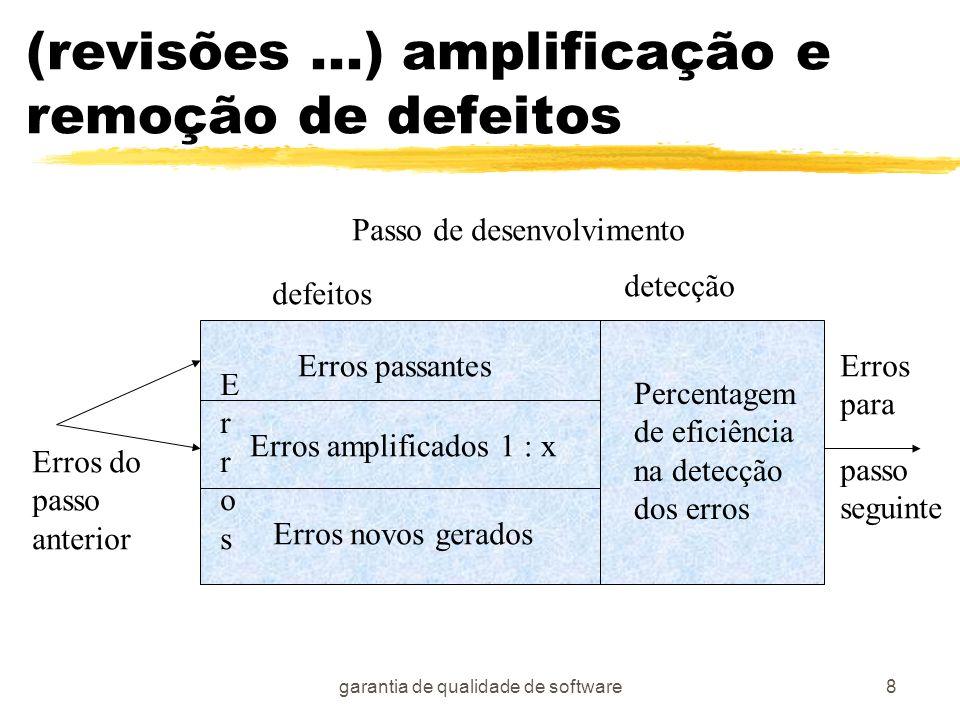 garantia de qualidade de software8 (revisões...) amplificação e remoção de defeitos ErrosErros Erros passantes Erros amplificados 1 : x Erros novos ge