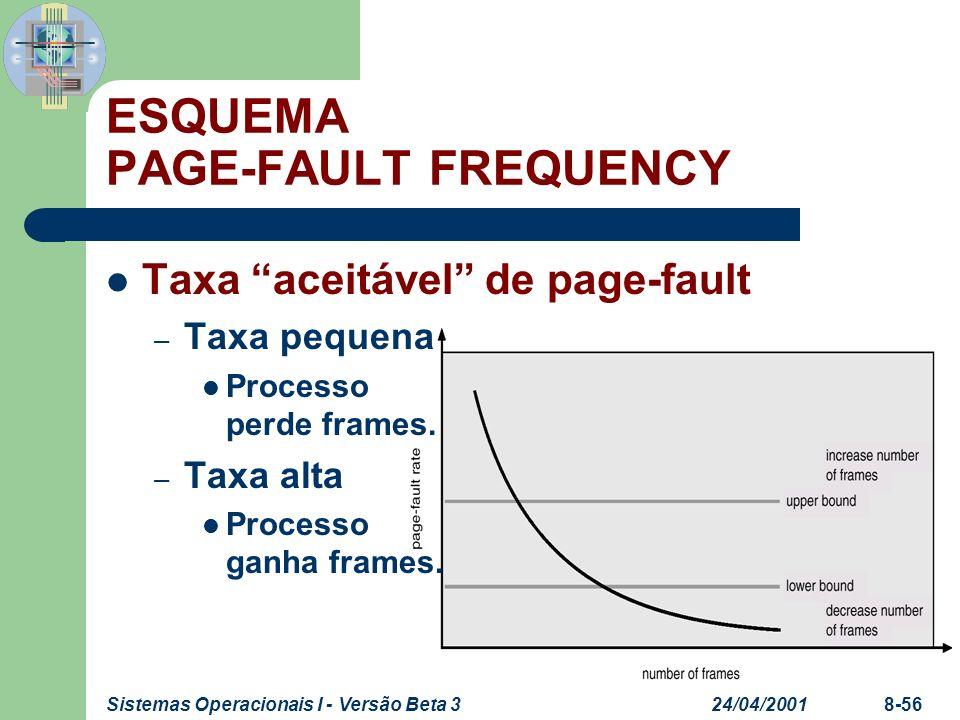 24/04/2001Sistemas Operacionais I - Versão Beta 38-56 ESQUEMA PAGE-FAULT FREQUENCY Taxa aceitável de page-fault – Taxa pequena Processo perde frames.
